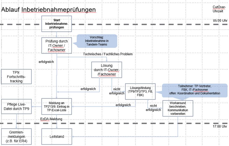 Einfuhrung Einer Neuen Kernbankensoftware Bei Der Landesbank Baden Wurttemberg Tricept Ag